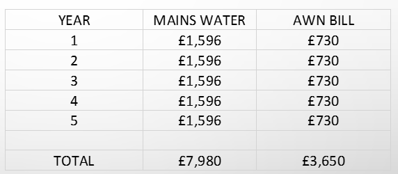 Average annual farm water costs