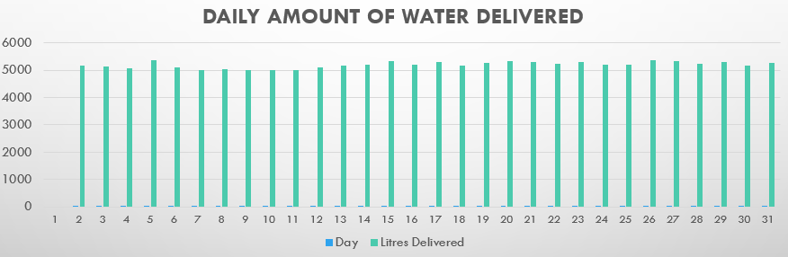 Daily amount of water delivered