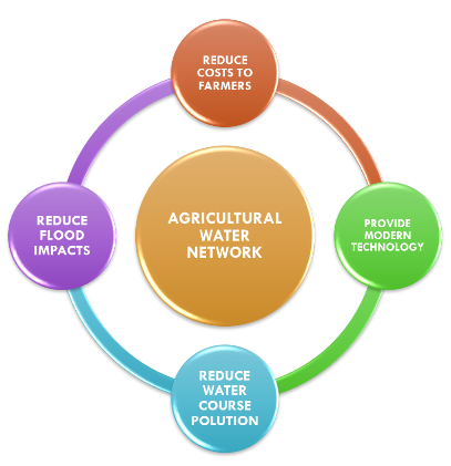 Agricultural Water Network Goals