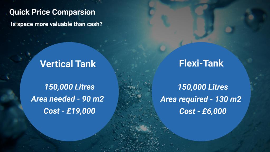 Bladder Tanks Cost Comparison
